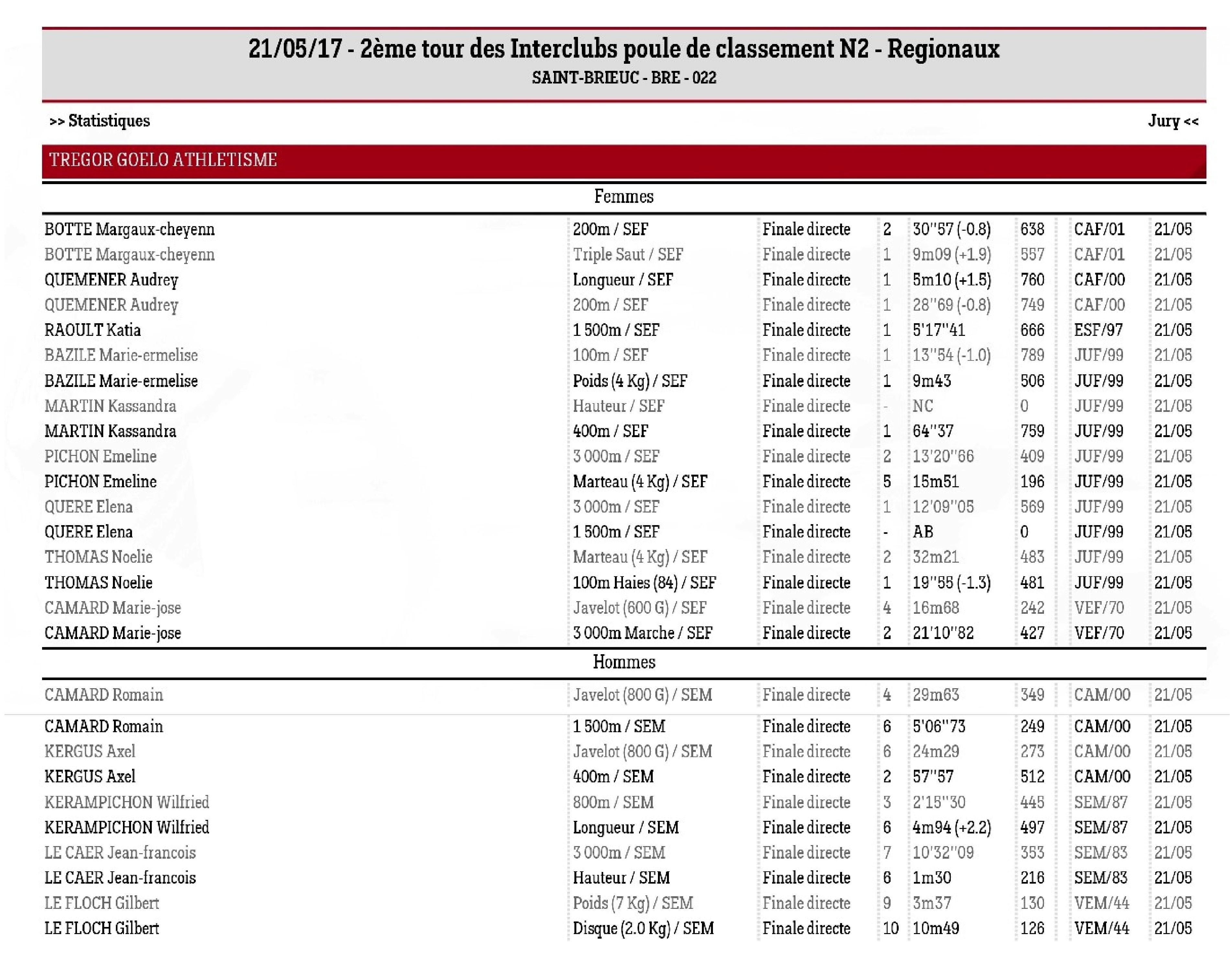Résultats complets TGA interclubs 2017 (1)