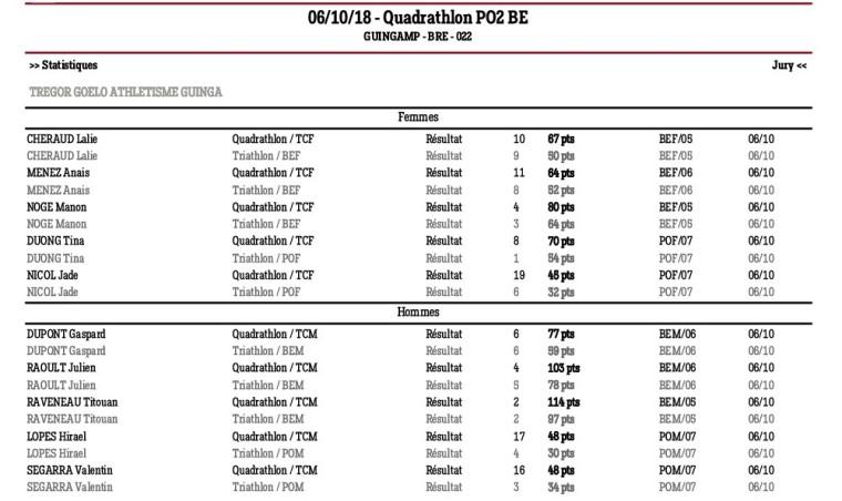 Quadrathlon Guingamp